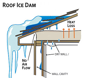 Roof Ice Dam Minnesota