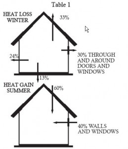 Home Heat Loss & Gain