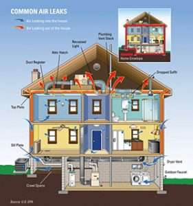 Common Air Leaks in Home