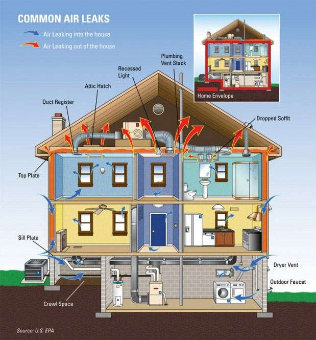 Common Air Leaks in House