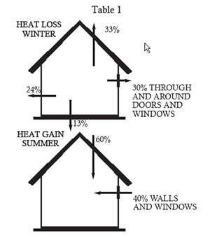 Heat Gain and Loss in Home